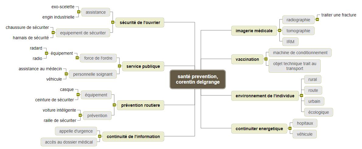 santé prevention, corentin delgrange Mind Map