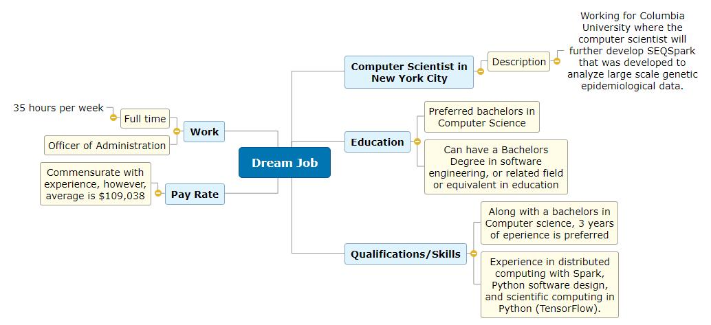 Dream Job 2 Mind Map