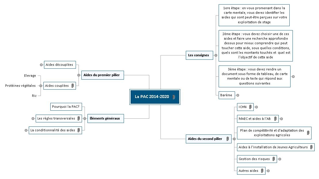 La PAC 2014-2020 Mind Maps