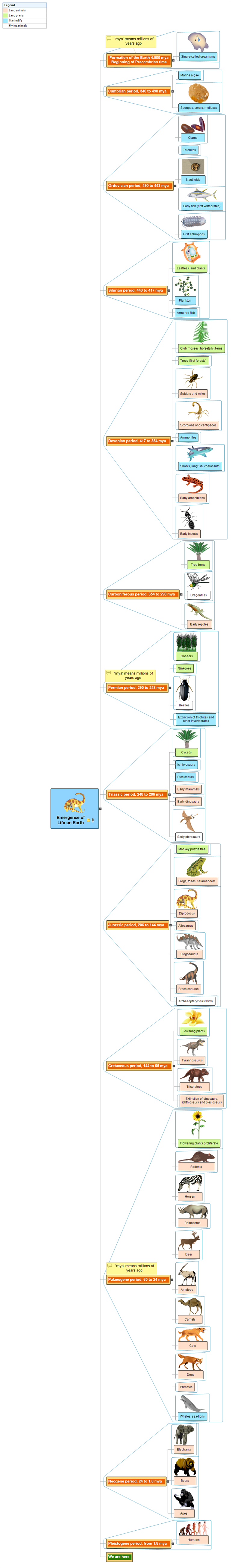 Emergence of Life on Earth Mind Map