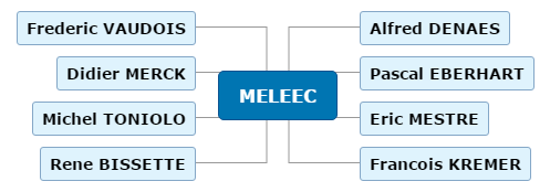 2020 04 09 MELEEC Mind Maps