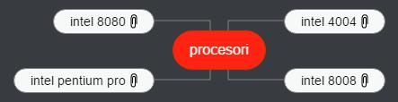 procesori Mind Map