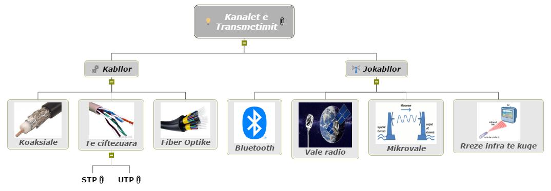 Kanalet e Transmetimit Mind Map