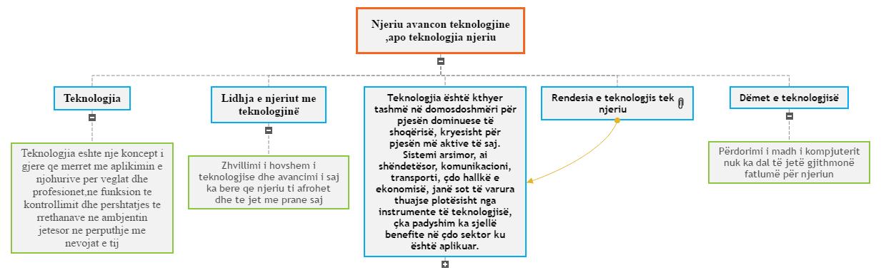 Njeriu avancon teknologjin apo teknologjia njeriun  Mind Map