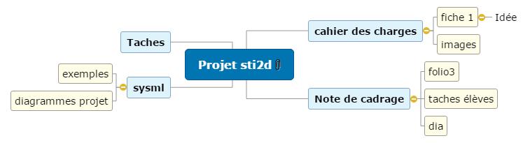 projet sti2d Mind Map