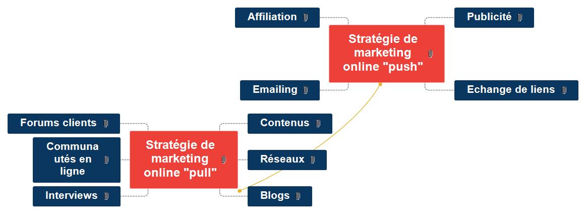 Marketing Push-Pull Mind Map