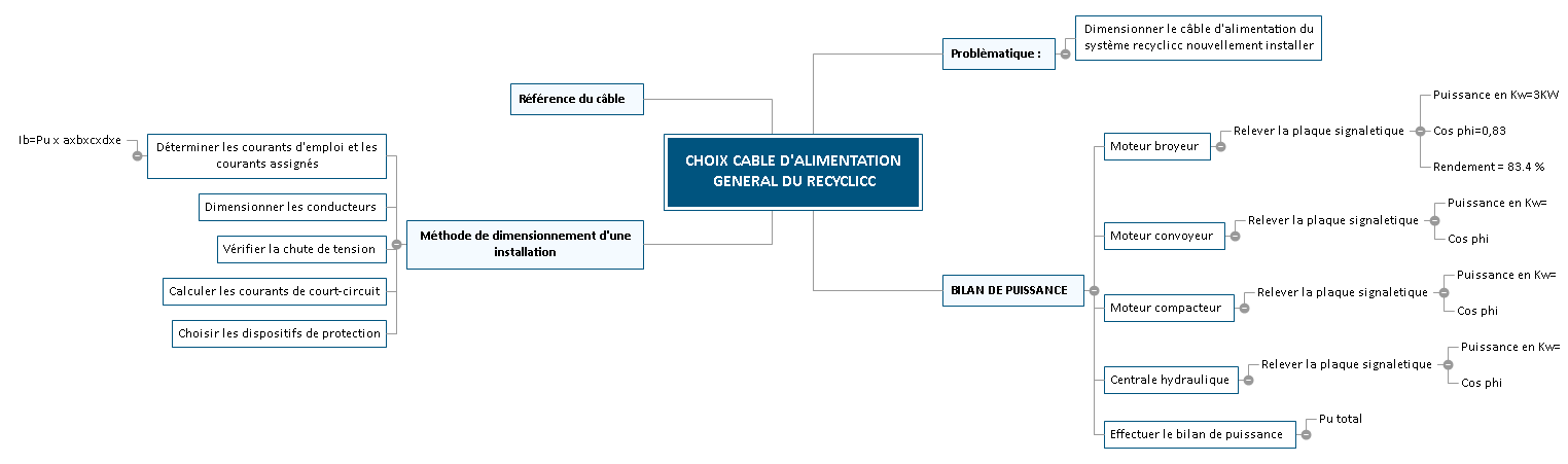 CHOIX CABLE D'ALIMENTATION GENERAL DU RECYCLICC Mind Maps