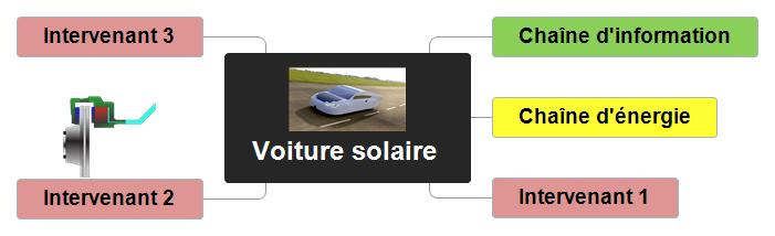 Voiture solaire0 Mind Maps