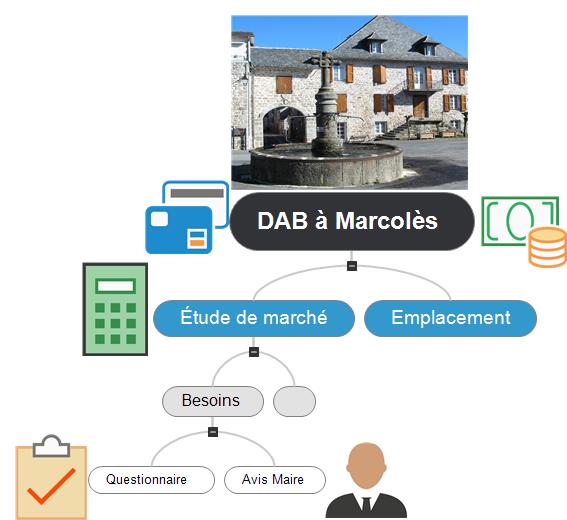 DAB à Marcolès Mind Maps