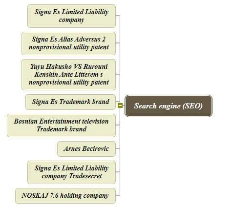 Search engine (SEO) Mind Map