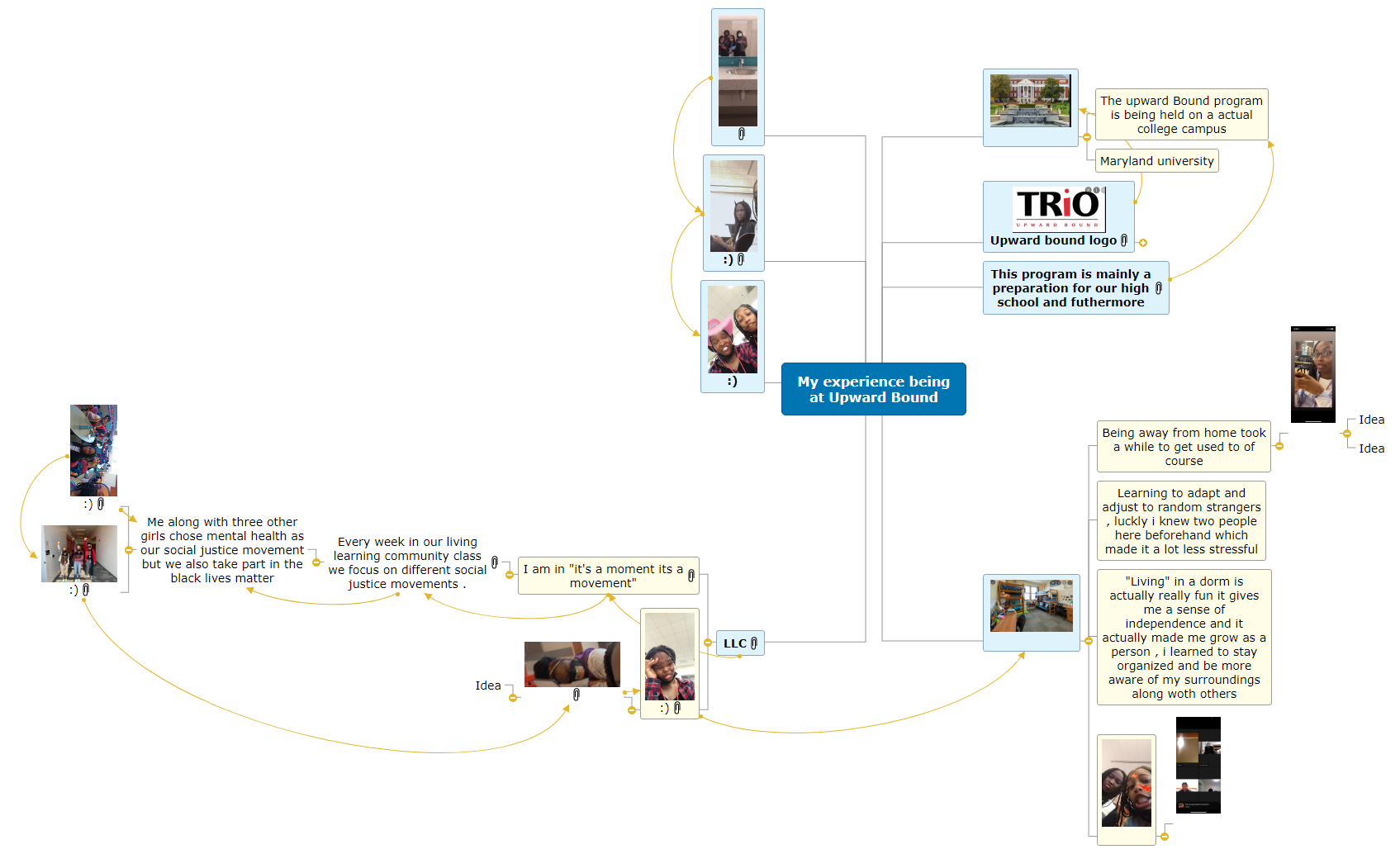 My experience being at Upward Bound Mind Map