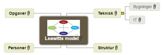 Leawitts model Mind Map