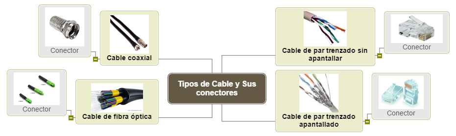 Protocolo De Red Mind Map