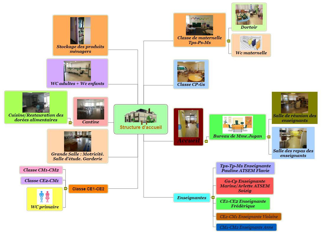 École Montjoie St Malo nourea Mind Maps