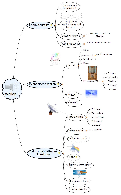 Wellen Mind Map