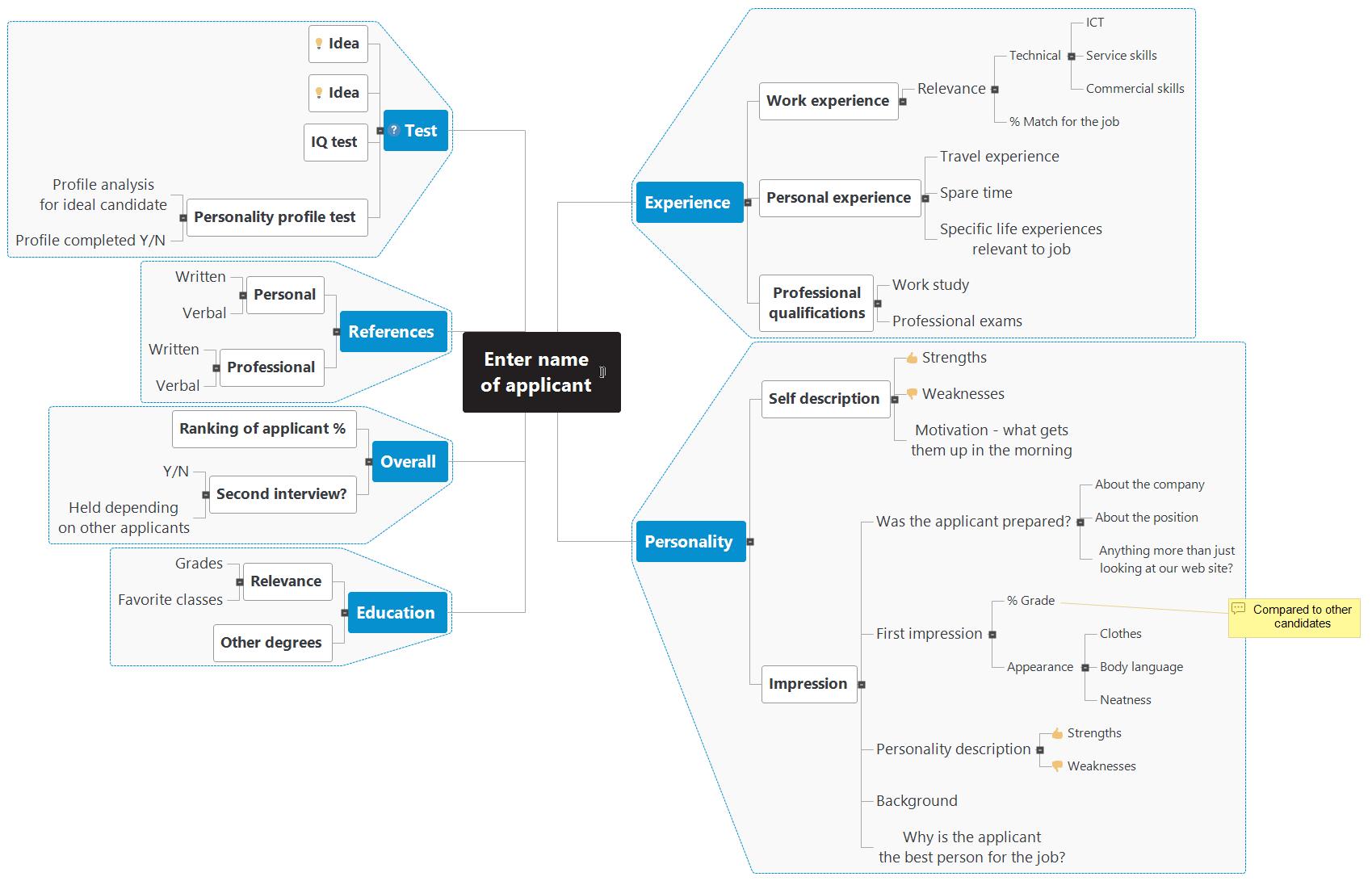 HR - Interview Mind Map