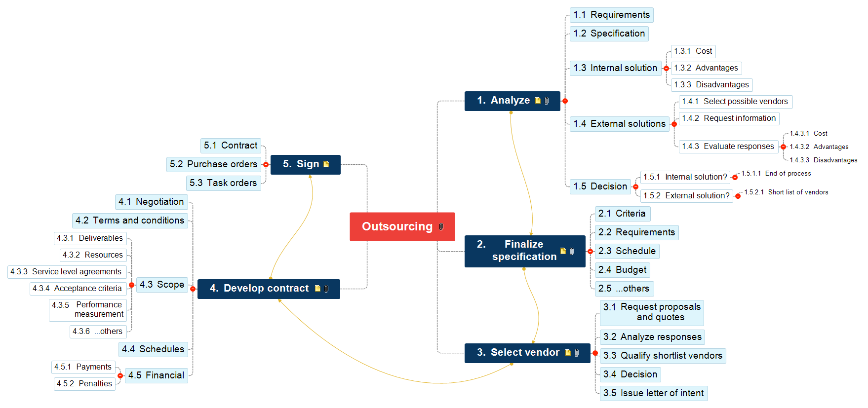 Outsourcing Mind Map