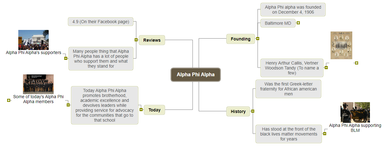Alpha Phi Alpha Mind Map