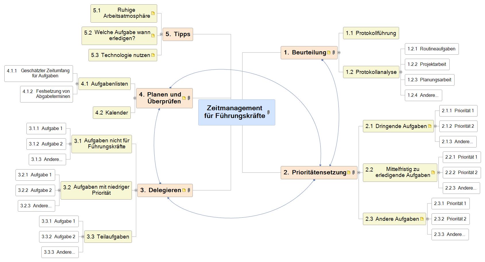 Zeitmanagement für Führungskräfte Mind Map