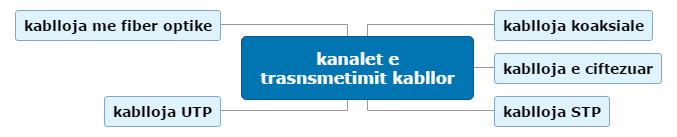 kanalet e trasnsmetimit kabllor Mind Map