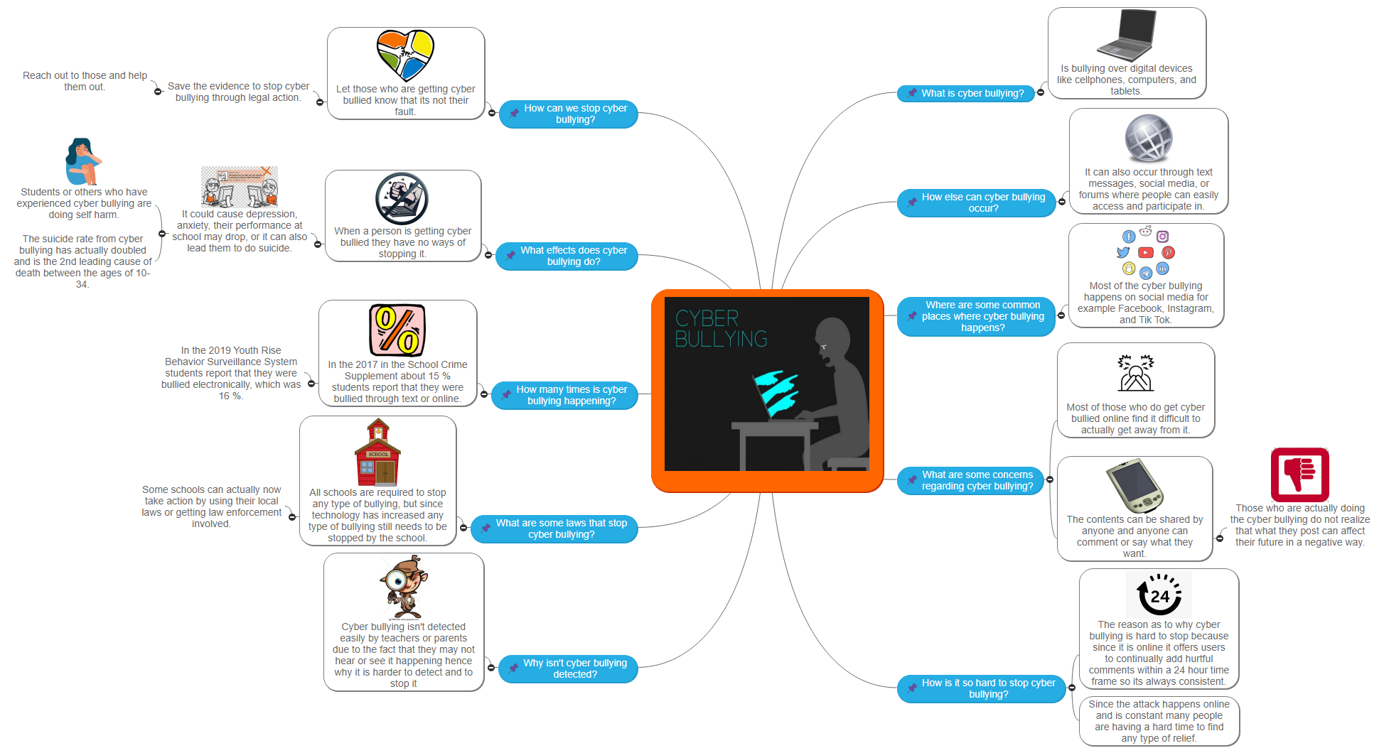 Cyberbullying124 Mind Map
