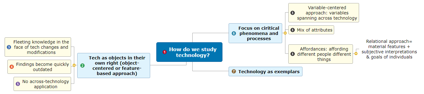 How do we study technology_ Mind Map