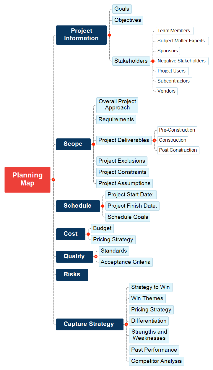 Project Planning Map Mind Map