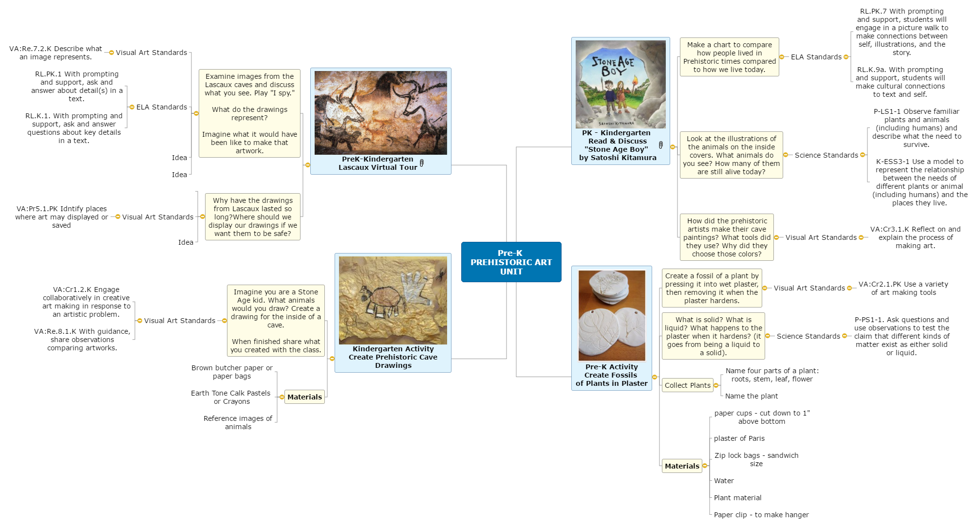 PREHISTORIC ART UNIT - Pre-K & Kindergarten Mind Map