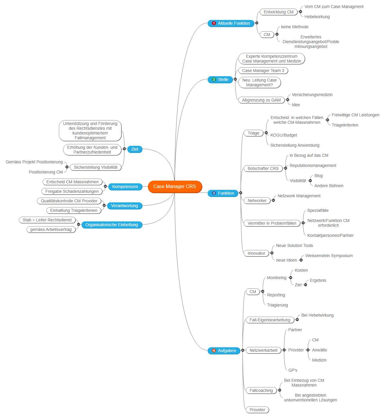 Case Manager CRS Mind Map