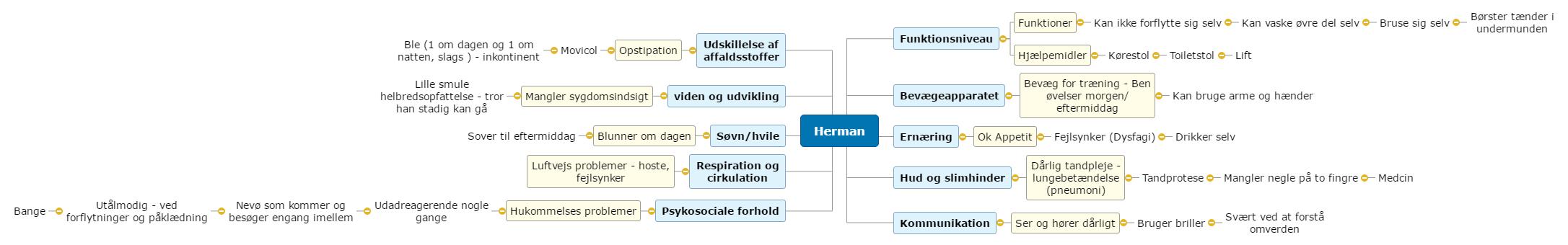 Herman Mind Map