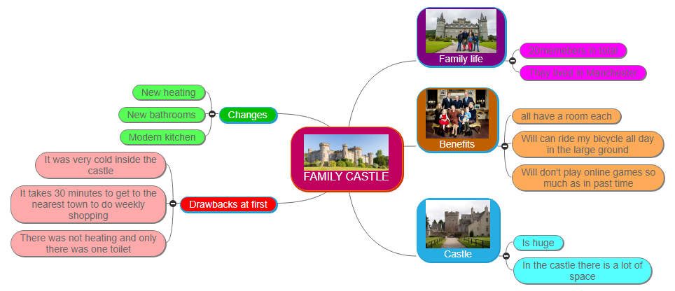 FAMILY CASTLE1 Mind Map