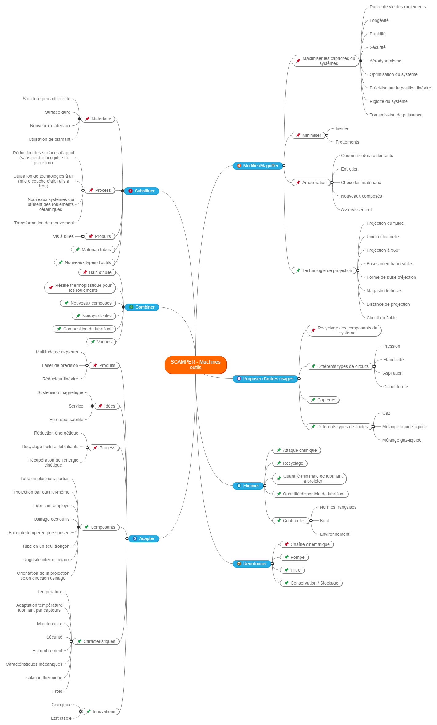 SCAMPER machines outils Mind Maps