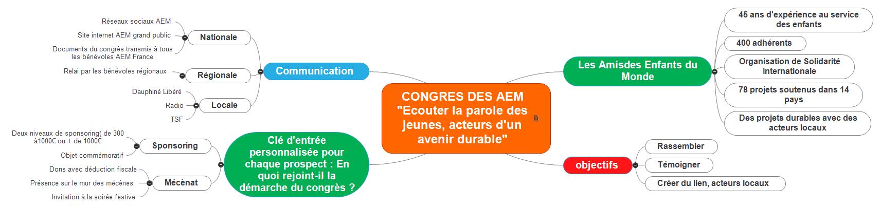 CONGRES DES AEM 2022 Mind Maps