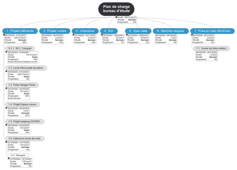 Plan de charge bureau d'étude 23 WBS