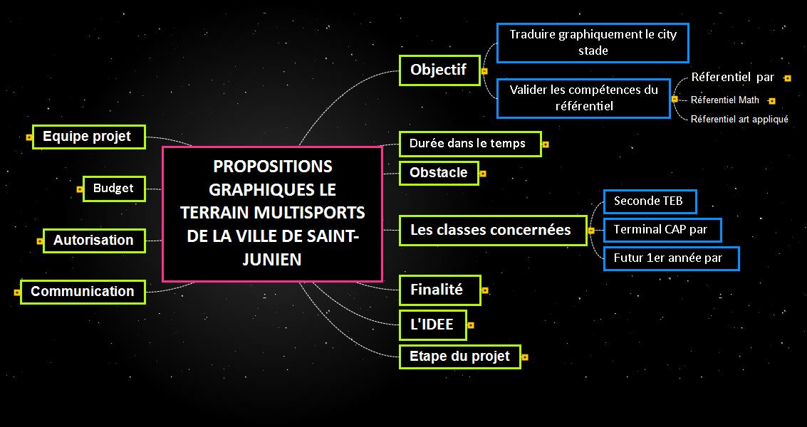 PROPOSITIONS GRAPHIQUES LE TERRAIN MULTISPORTS DE LA VILLE DE SAINT-JUNIEN Mind Maps
