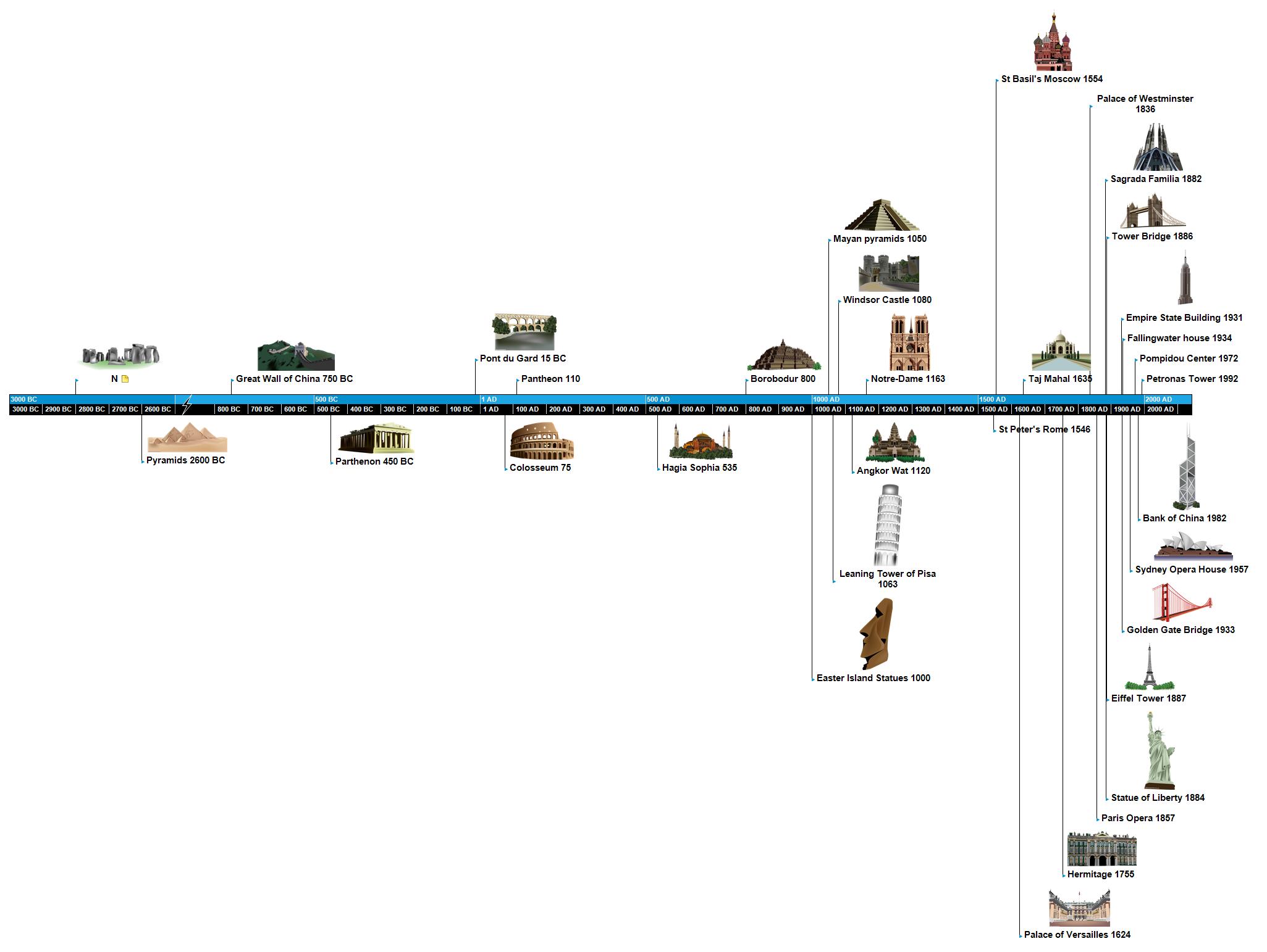Famous Buildings Timeline