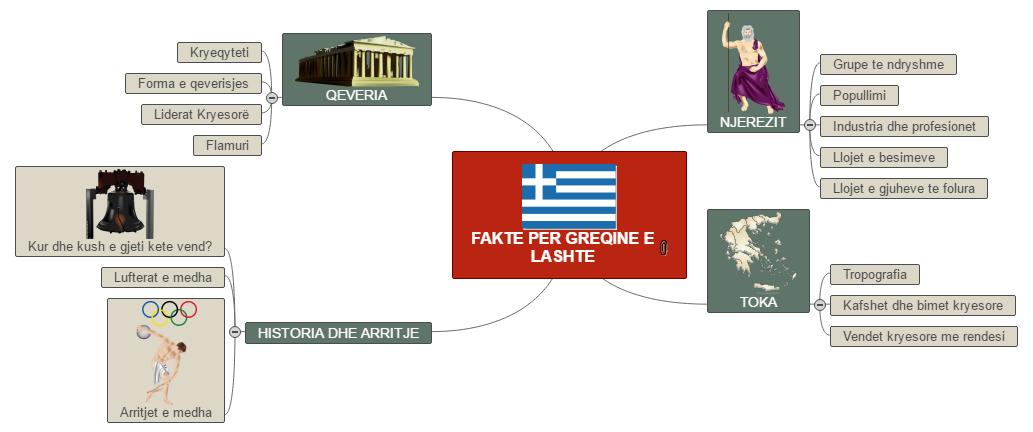 greqia tik Mind Map