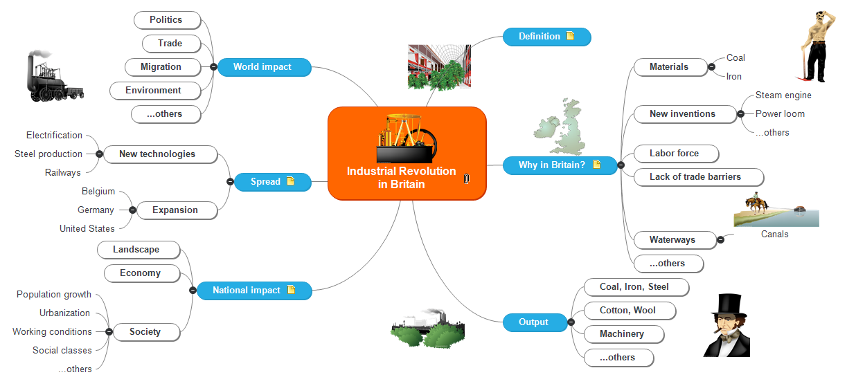 Industrial Revolution Mind Map