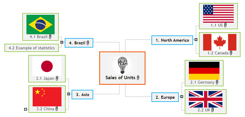 Sales Figures Mind Map