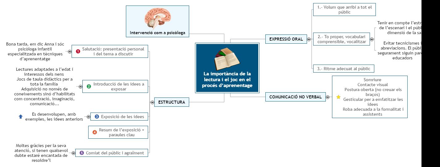 Mapa mental taula discussió Mind Map