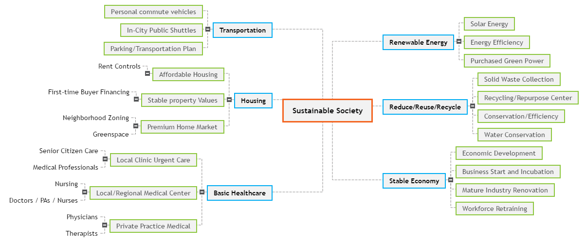 Sustainable Society Mind Map