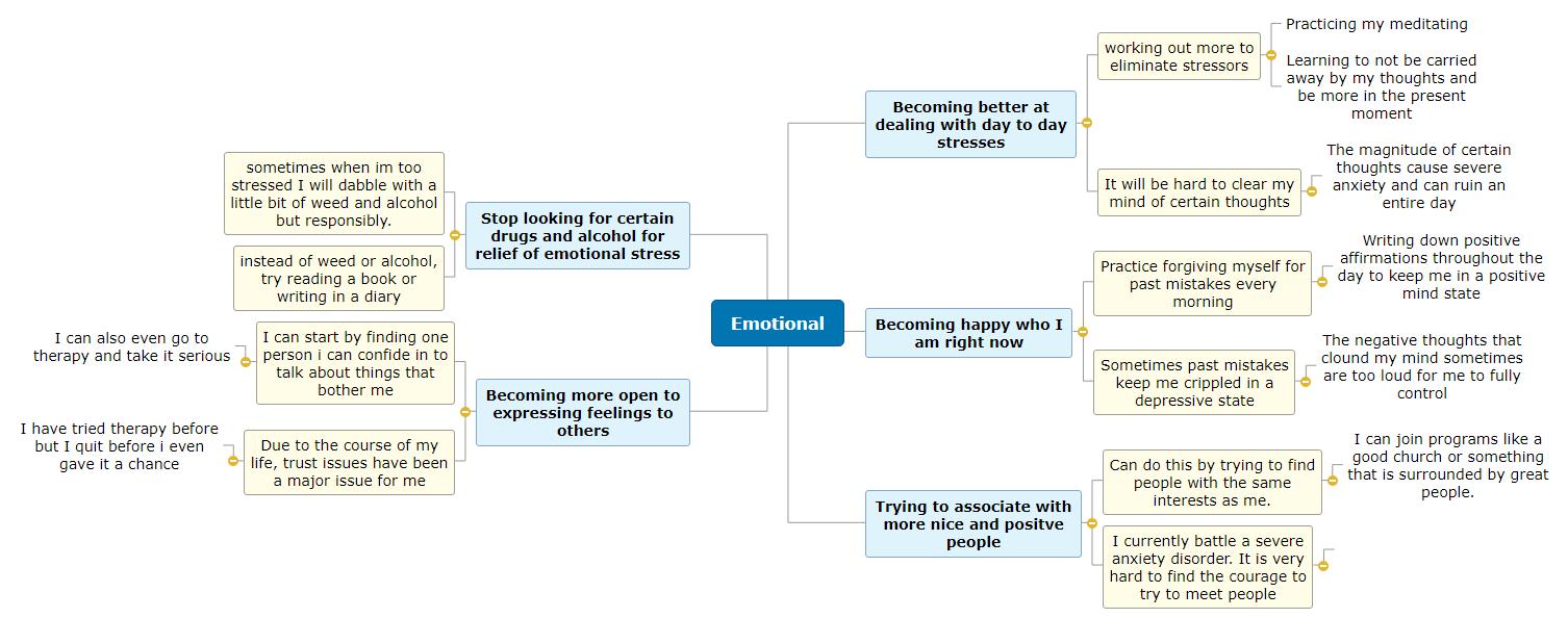 Emotional aaron christoff Mind Map