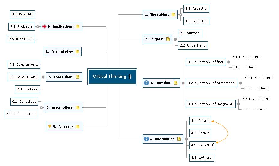 MAPA MENTAL NORMAS DEONTOLOGICAS Mind Map