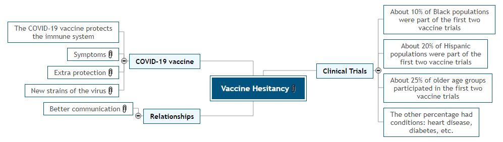 Vaccine Hesitancy Mind Map