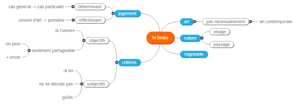 le beau Mind Maps