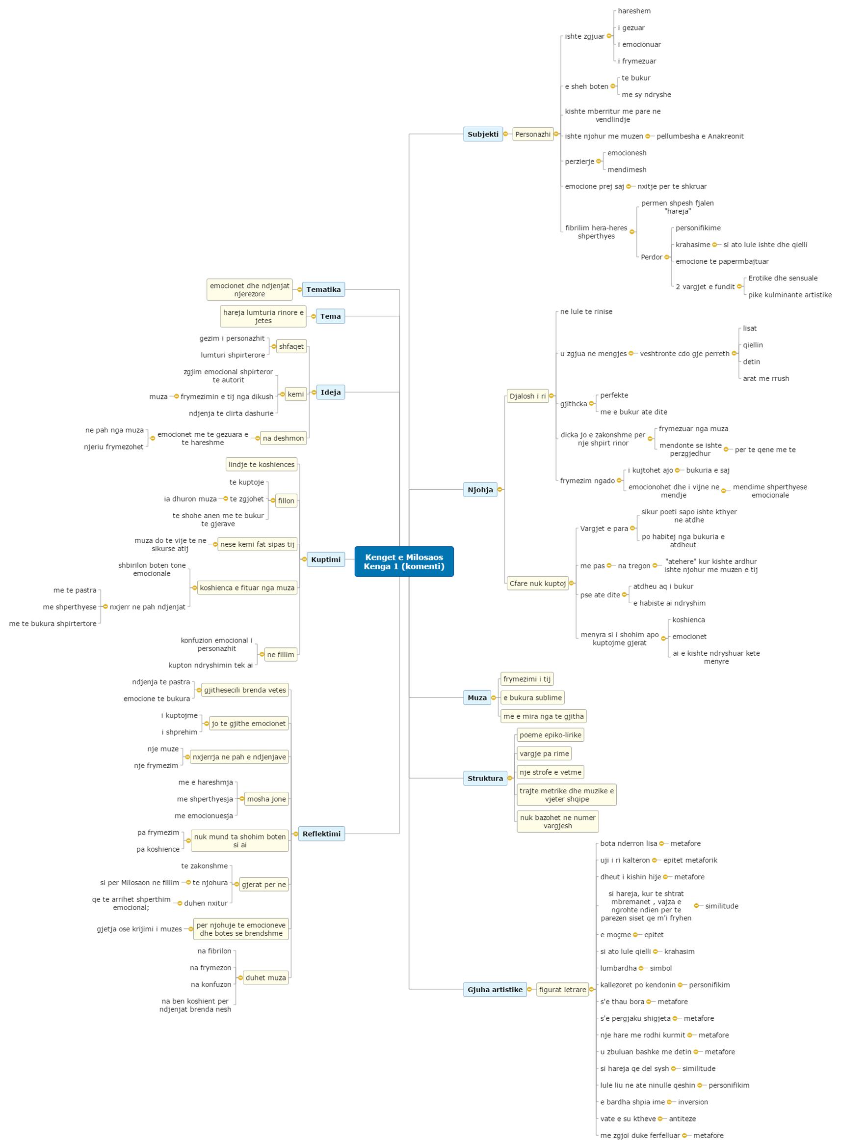 Kenget e Milosaos (komenti) Mind Map
