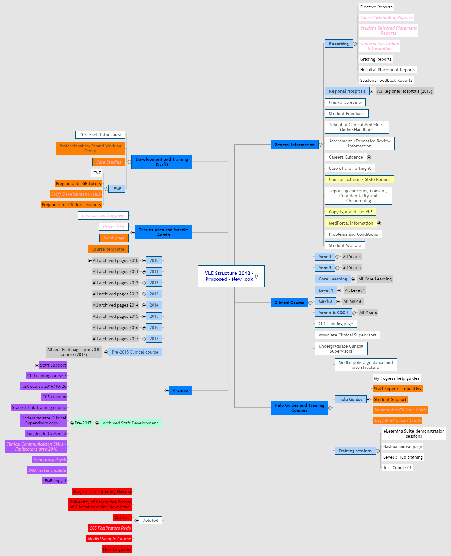 VLE 2018 - proposed - new look Mind Map