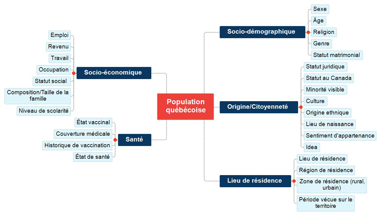 Population québécoise Mind Map
