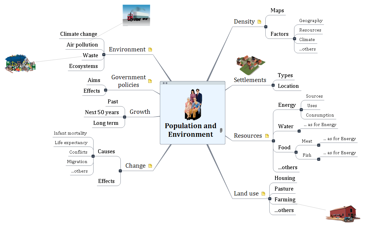 Population and Environment Mind Map