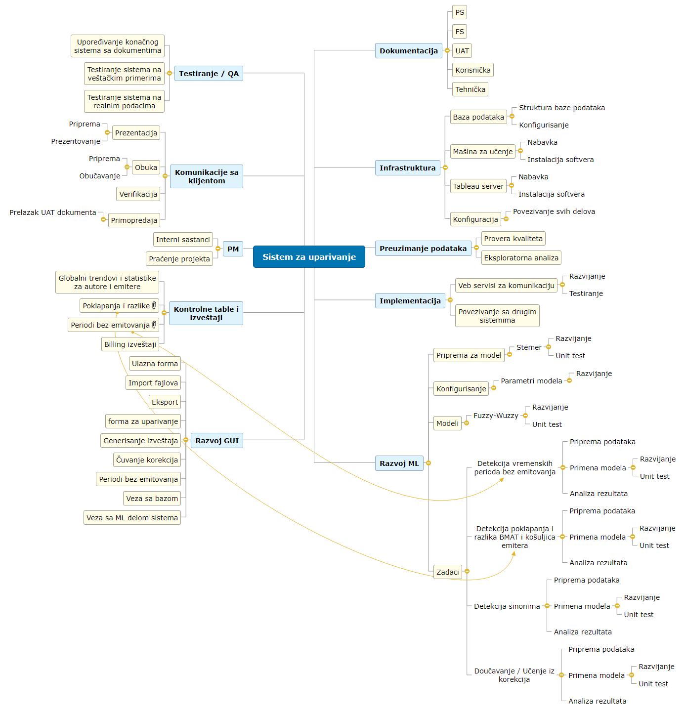 Sistem za uparivanje Mind Map